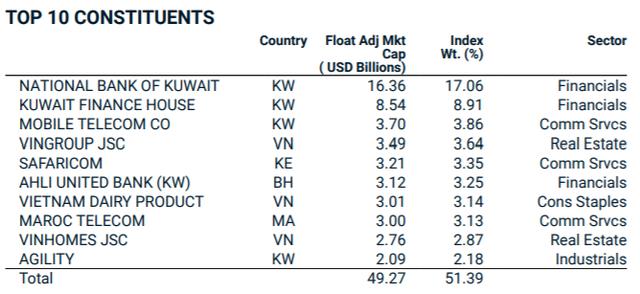 Tỷ trọng cổ phiếu Việt Nam trong rổ MSCI Frontier tăng mạnh sau kỳ cơ cấu tháng 5 - Ảnh 2.