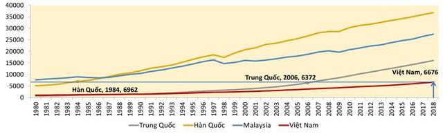 Việt Nam cần tăng trưởng bao nhiêu để đạt mục tiêu về GDP bình quân đầu người vào các năm 2030, 2045 và đuổi kịp một số nước? - Ảnh 1.