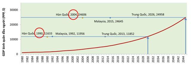 Việt Nam cần tăng trưởng bao nhiêu để đạt mục tiêu về GDP bình quân đầu người vào các năm 2030, 2045 và đuổi kịp một số nước? - Ảnh 2.