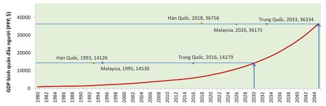 Việt Nam cần tăng trưởng bao nhiêu để đạt mục tiêu về GDP bình quân đầu người vào các năm 2030, 2045 và đuổi kịp một số nước? - Ảnh 3.