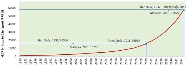 Việt Nam cần tăng trưởng bao nhiêu để đạt mục tiêu về GDP bình quân đầu người vào các năm 2030, 2045 và đuổi kịp một số nước? - Ảnh 4.