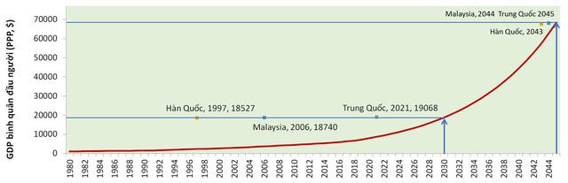 Việt Nam cần tăng trưởng bao nhiêu để đạt mục tiêu về GDP bình quân đầu người vào các năm 2030, 2045 và đuổi kịp một số nước? - Ảnh 5.