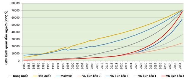 Việt Nam cần tăng trưởng bao nhiêu để đạt mục tiêu về GDP bình quân đầu người vào các năm 2030, 2045 và đuổi kịp một số nước? - Ảnh 6.
