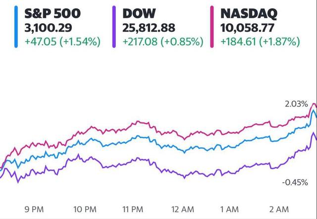 Mặc bất ổn do tác động của dịch bệnh, Dow Jones tăng hơn 200 điểm, các chỉ số lớn ghi nhận quý khởi sắc nhất trong nhiều thập kỷ - Ảnh 1.