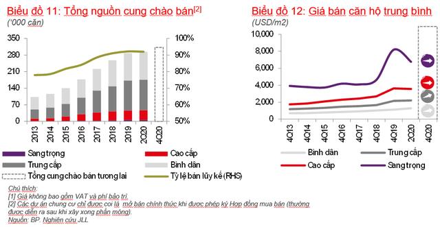 Giá căn hộ chung cư tại TPHCM tiếp tục tăng bất chấp tình hình kinh tế chưa ổn định - Ảnh 1.