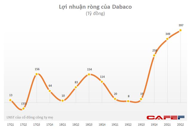 Dabaco ước LNST 6 tháng đạt 744 tỷ đồng, vượt 63% kế hoạch năm - Ảnh 1.