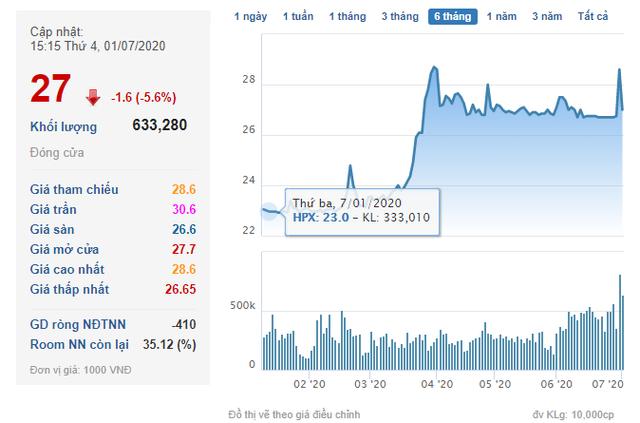HPX tăng mạnh, vợ Chủ tịch HĐQT Hải Phát Invest đăng ký bán gần 10 triệu cổ phiếu - Ảnh 1.