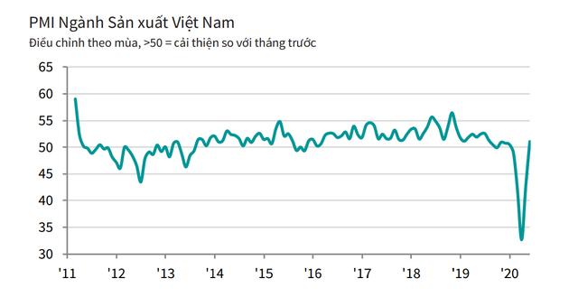 Đẩy lùi COVID-19, khôi phục niềm tin kinh doanh, PMI Việt Nam tăng trở lại trong tháng 6  - Ảnh 1.