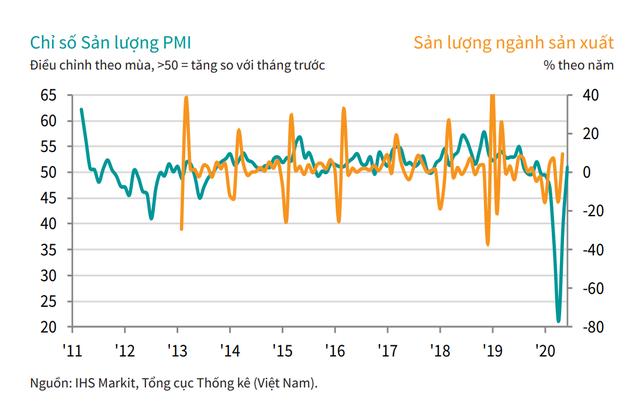 Đẩy lùi COVID-19, khôi phục niềm tin kinh doanh, PMI Việt Nam tăng trở lại trong tháng 6  - Ảnh 2.