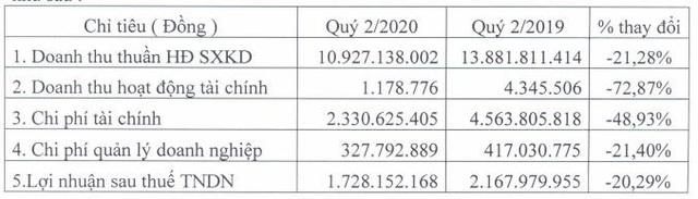 Thủy điện Sông Vàng (SVH): Thời tiết khô hạn, quý 2 doanh thu và lợi nhuận sụt giảm - Ảnh 1.