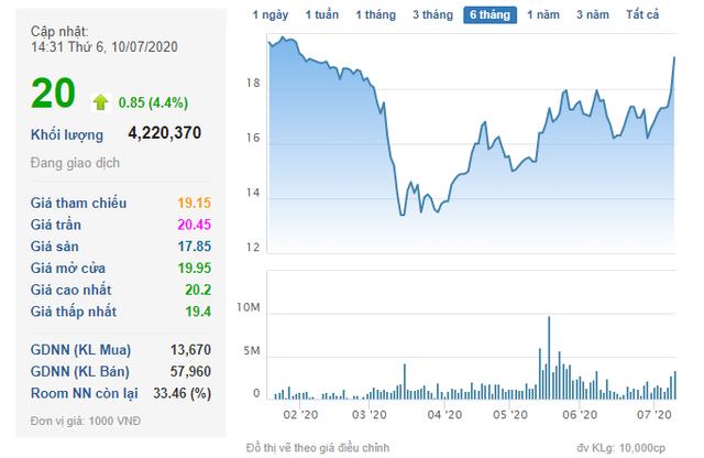 GEX tăng mạnh, Chủ tịch HĐQT Gelex vẫn quyết đăng ký mua thêm 20 triệu cổ phiếu - Ảnh 1.
