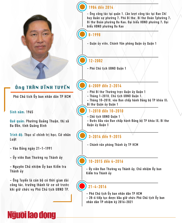 [Infographic] Quan lộ của ông Trần Vĩnh Tuyến và ông Trần Trọng Tuấn - Ảnh 1.