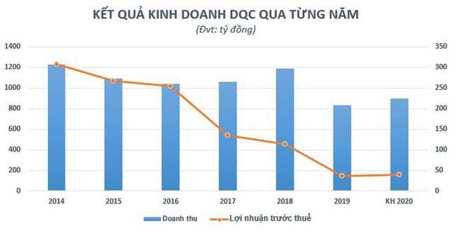 Gia đình bà Hồ Thị Kim Thoa đang sở hữu bao nhiêu cổ phần tại Bóng đèn Điện Quang (DQC)? - Ảnh 1.