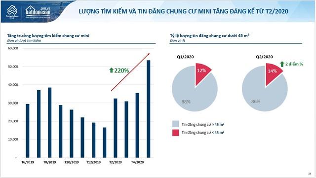 Vì sao lượng tìm kiếm mua căn hộ chung cư mini tại Hà Nội đột ngột tăng hơn 200%? - Ảnh 1.