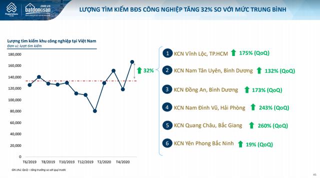 BĐS công nghiệp Bắc Giang bứt phá, dẫn đầu cả nước về mức độ quan tâm - Ảnh 1.
