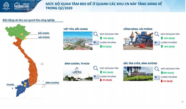 BĐS công nghiệp Bắc Giang bứt phá, dẫn đầu cả nước về mức độ quan tâm - Ảnh 2.