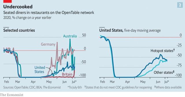 Mở cửa trở lại nền kinh tế, những dữ liệu này cho thấy nền kinh tế nào sẽ rơi vào suy thoái - Ảnh 4.