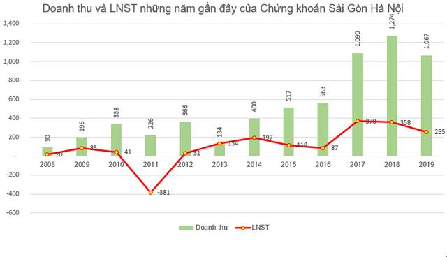 Chứng khoán Sài Gòn Hà Nội (SHS) chi gần 250 tỷ đồng trả cổ tức năm 2019 - Ảnh 1.