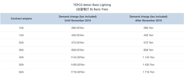 Các quốc gia trên thế giới tính giá điện như thế nào? - Ảnh 2.