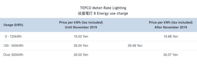 Các quốc gia trên thế giới tính giá điện như thế nào? - Ảnh 3.