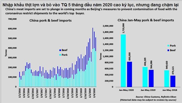 Lũ lụt ở Trung Quốc có thể khiến giá thịt lợn thế giới tăng mạnh - Ảnh 3.