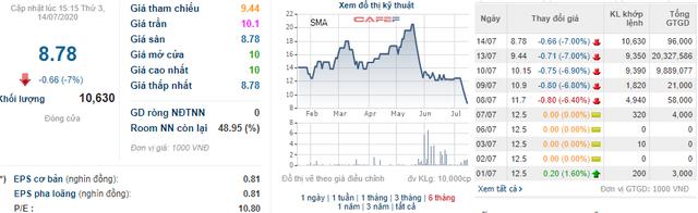 Cổ phiếu SMA giảm sàn 4 phiên liên tiếp, cổ đông lớn Đầu tư VSD vẫn quyết định thoái hết vốn - Ảnh 1.