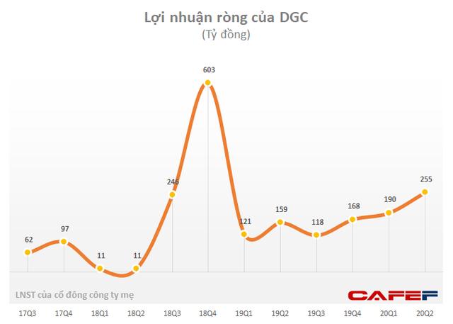 Hóa chất Đức Giang (DGC) lãi 469 tỷ đồng nửa đầu năm, hoàn thành 67% kế hoạch - Ảnh 1.