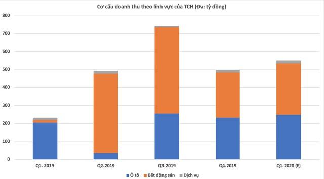 TCH: Doanh thu quý 1 niên độ 2020-2021 ước tăng trưởng 139%, nguồn thu bất động sản tiếp tục chiếm trên 50% - Ảnh 1.
