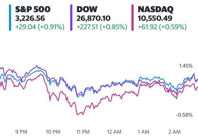Đón nhận thông tin tích cực về vắc-xin, Dow Jones tăng hơn 200 điểm, khởi sắc 4 phiên liên tiếp - Ảnh 1.