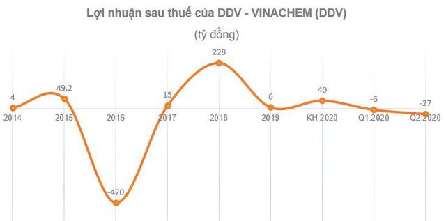 DAP – VINACHEM (DDV): Quý 2 báo lỗ 27 tỷ đồng - Ảnh 1.