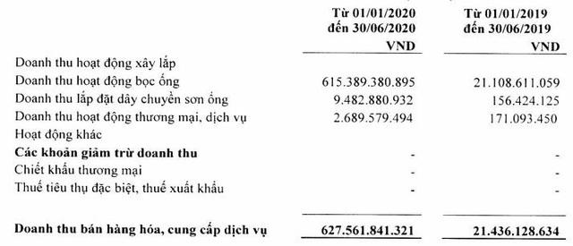 PV Coating (PVB): 6 tháng lãi 87 tỷ đồng vượt 79% mục tiêu kinh doanh cả năm 2020 - Ảnh 1.