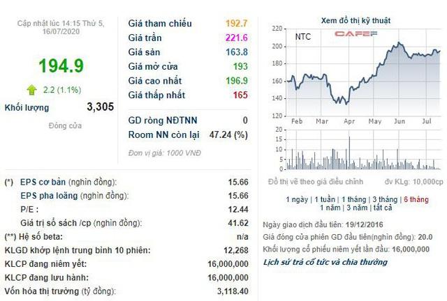 Nam Tân Uyên (NTC): Quý 2 lãi 56 tỷ đồng giảm 8% so với cùng kỳ - Ảnh 2.