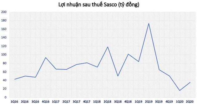 Bị ảnh hưởng nặng bởi Covid-19, Sasco – gà đẻ trứng vàng của ông Johnathan Hạnh Nguyễn giảm 80% lợi nhuận sau nửa đầu năm - Ảnh 3.