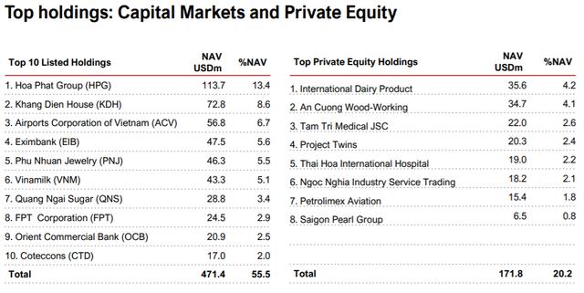 VinaCapital bán ròng hơn 1.800 tỷ đồng cổ phiếu niêm yết, dồn tiền vào mảng private equity - Ảnh 3.
