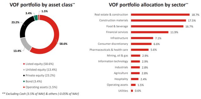 VinaCapital bán ròng hơn 1.800 tỷ đồng cổ phiếu niêm yết, dồn tiền vào mảng private equity - Ảnh 2.