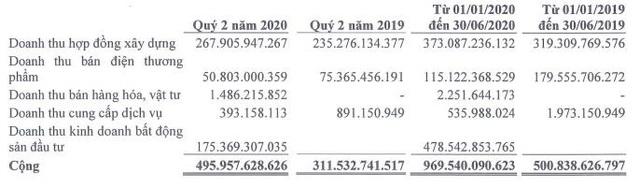 Đạt Phương (DPG): Nhờ doanh thu BĐS, quý 2 lãi 27 tỷ đồng cao gấp 3 lần cùng kỳ - Ảnh 1.