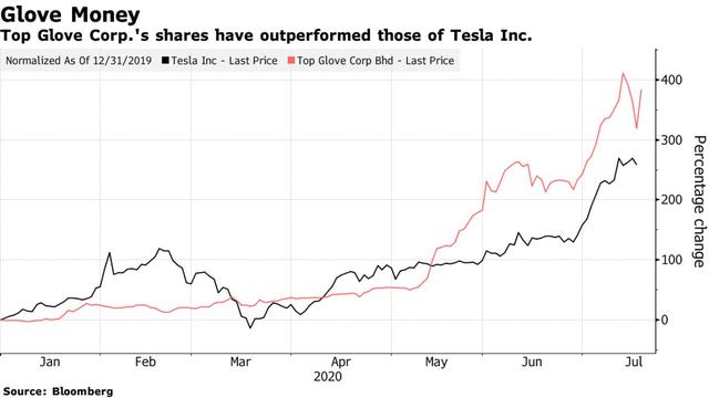Tăng hơn 1000% từ đầu năm đến nay, cổ phiếu nhóm này thậm chí còn nóng hơn cả Tesla - Ảnh 1.