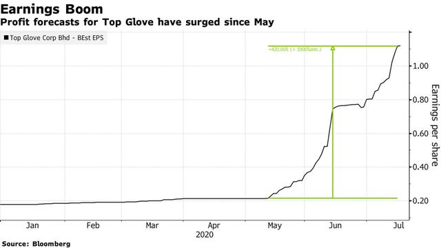 Tăng hơn 1000% từ đầu năm đến nay, cổ phiếu nhóm này thậm chí còn nóng hơn cả Tesla - Ảnh 2.