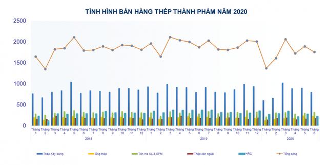 Sản xuất và bán hàng ngành thép giảm mạnh trong nửa đầu năm 2020 - Ảnh 2.