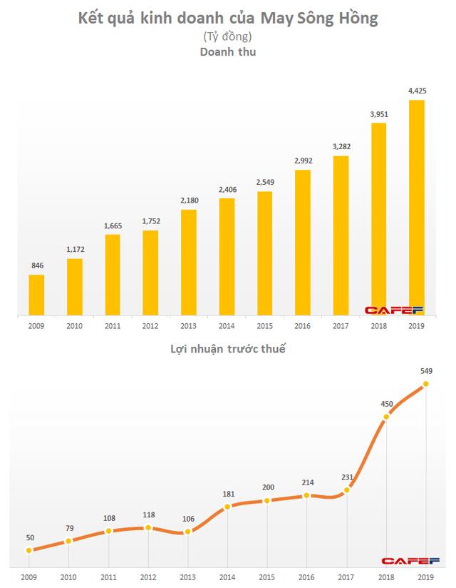 May Sông Hồng (MSH): Đối tác tại Mỹ đệ đơn phá sản chiếm 13% doanh thu năm 2019 - Ảnh 1.