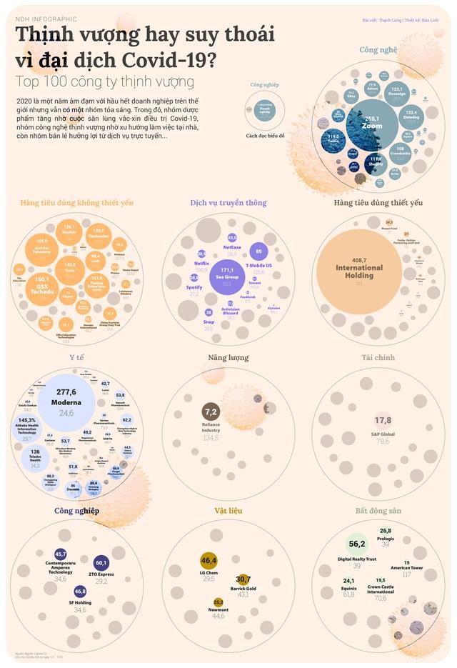 Những công ty thịnh vượng giữa đại dịch Covid-19 - Ảnh 1.