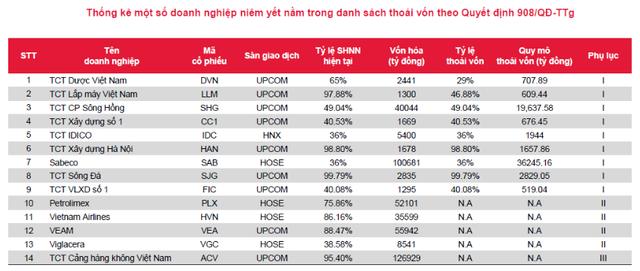 Sabeco (SAB): Sẽ thoái hết 36% vốn Nhà nước - Ảnh 1.