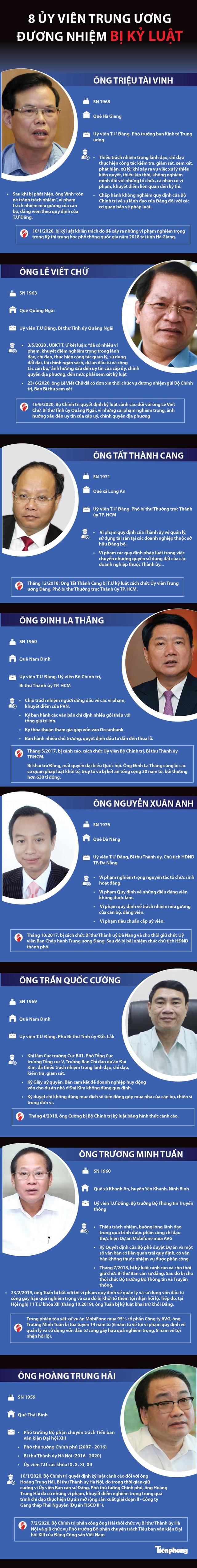8 ủy viên Trung ương Đảng đương nhiệm bị kỷ luật - Ảnh 1.
