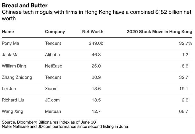 Nhà giàu Hồng Kông tìm cách tháo chạy, tỷ phú đại lục vẫn ồ ạt kéo đến và kiếm được 20 tỷ USD tại đây  - Ảnh 1.