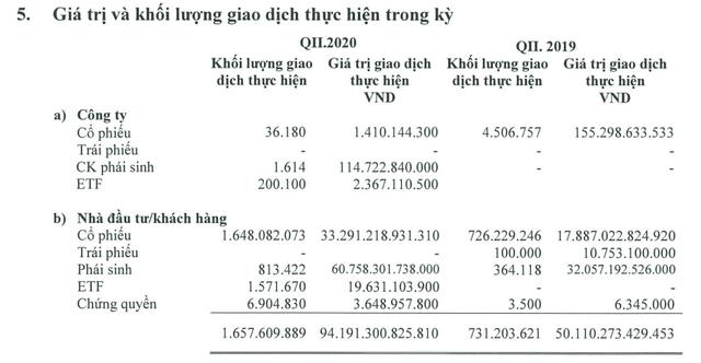 Mirae Asset báo lãi quý 2 tăng trưởng 34%, lập kỷ lục dư nợ margin hơn 8.500 tỷ đồng - Ảnh 1.