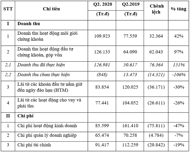 Hồi phục hậu Covid-19, VNDIRECT báo lãi quý 2 tăng trưởng 247% - Ảnh 1.