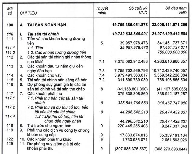 Công ty mẹ SSI đạt 652 tỷ đồng LNTT trong quý 2, tăng 172% so với cùng kỳ - Ảnh 2.