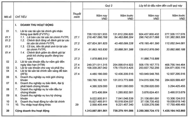 Công ty mẹ SSI đạt 652 tỷ đồng LNTT trong quý 2, tăng 172% so với cùng kỳ - Ảnh 1.