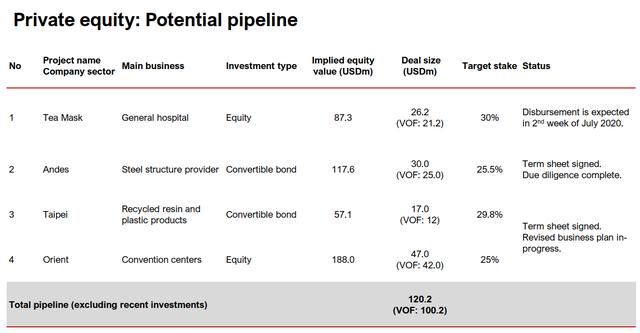 VinaCapital bán ròng hơn 1.800 tỷ đồng cổ phiếu niêm yết, dồn tiền vào mảng private equity - Ảnh 4.