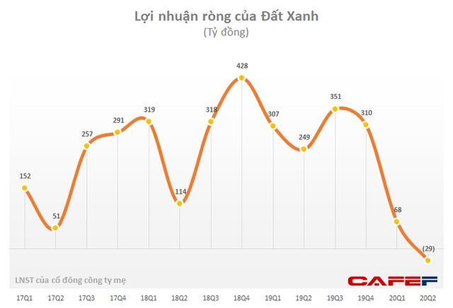 Đất Xanh (DXG): Quý 2 lỗ ròng 29 tỷ dù LNTT vẫn đạt hơn 105 tỷ đồng - Ảnh 1.